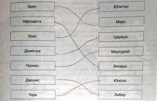 имена богов Древней Греции