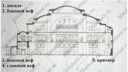 Найдите на схеме храма Святой