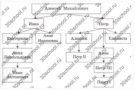 схеме «Романовы на русском